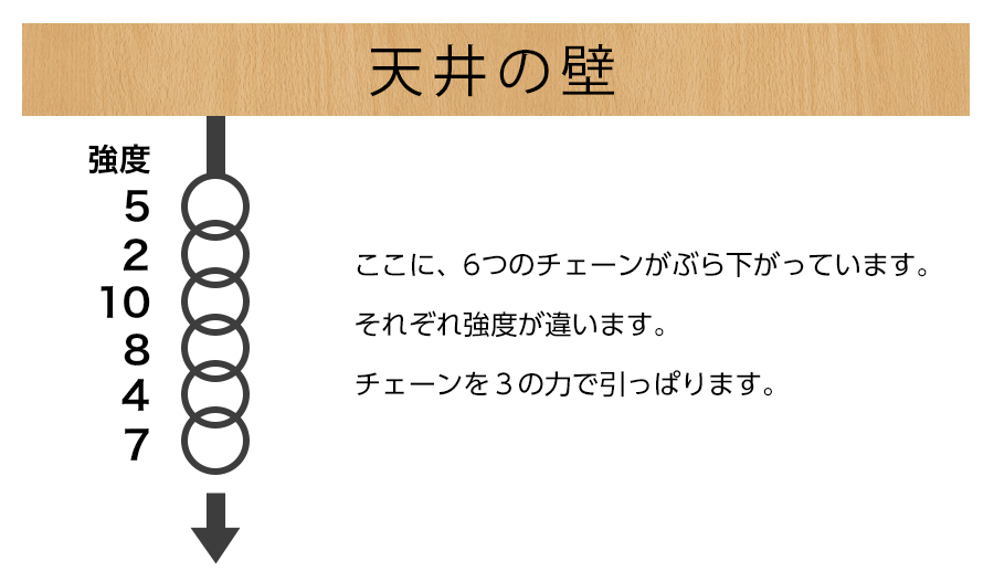 6つのチェーン